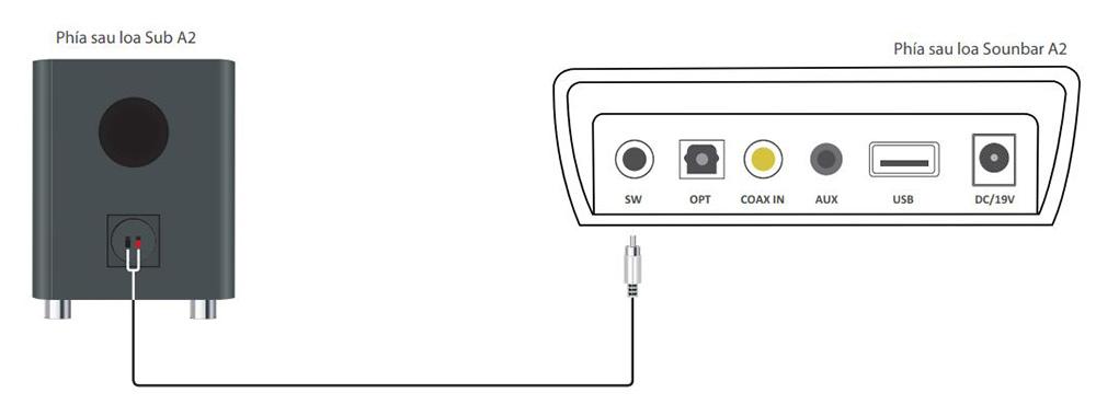 Kết nối bộ sub với loa Soundbar Kiwi A2